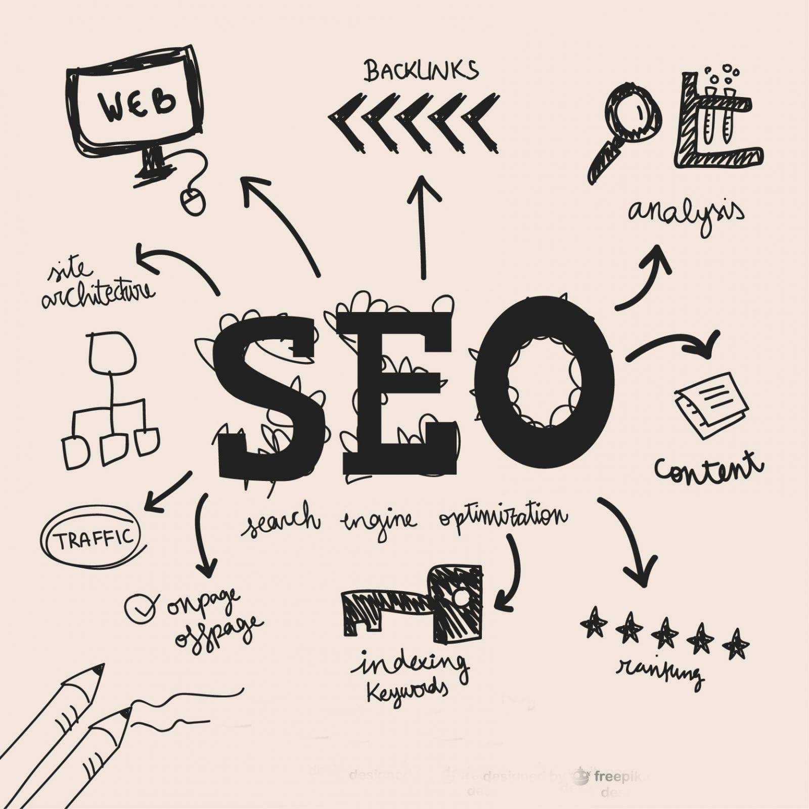 SEO friendly website design, How to design an SEO friendly website, How to design an SEO friendly website in 2019