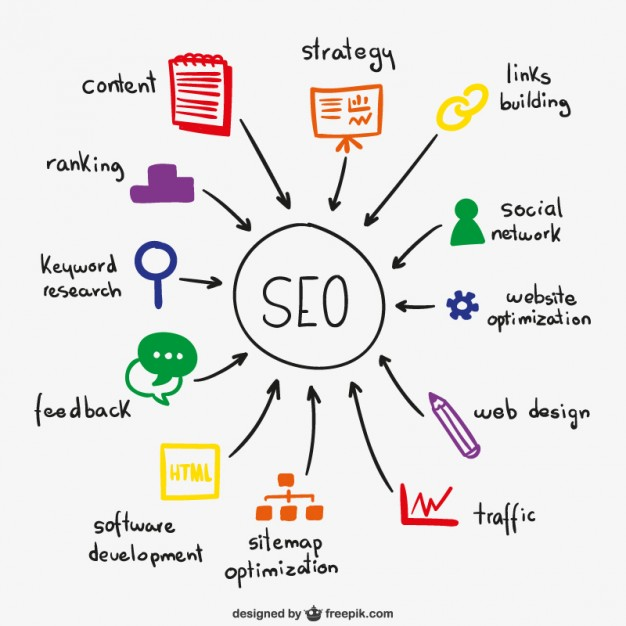 Search Engine Optimization, what is digital marketing, digital marketing, digital marketing agency, digital marketing 2019